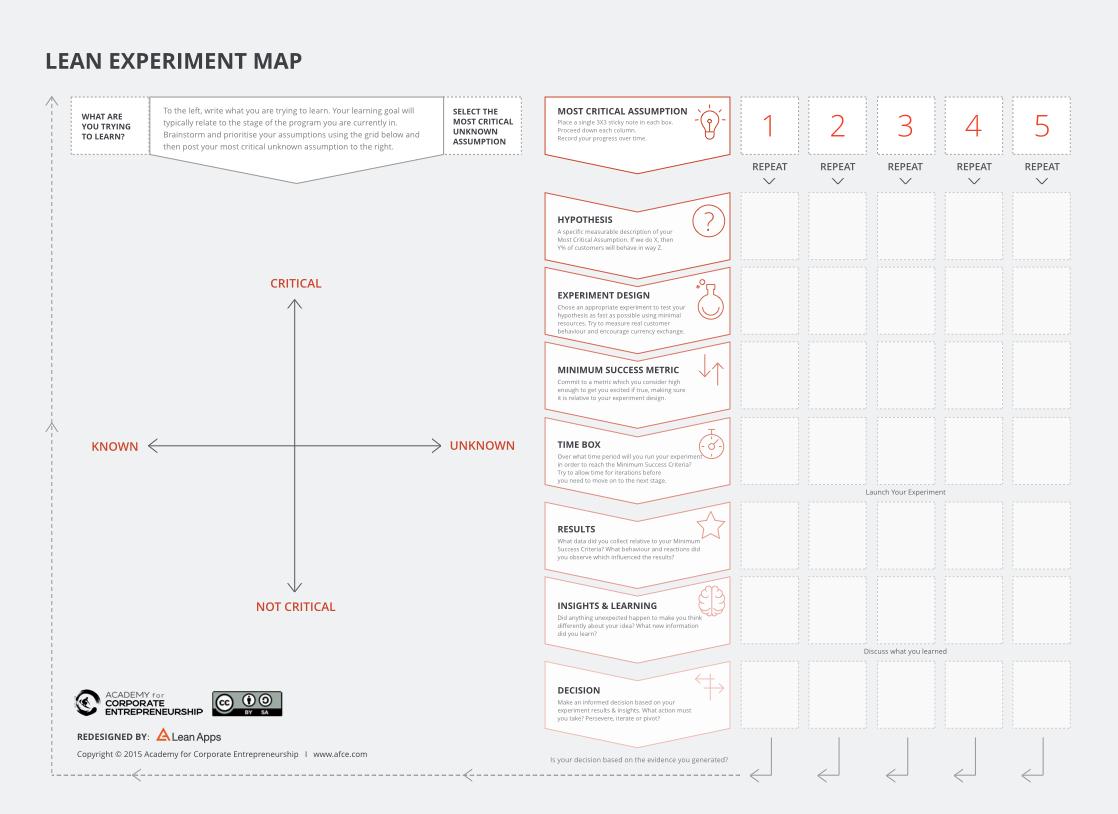 Lean Experiment Map