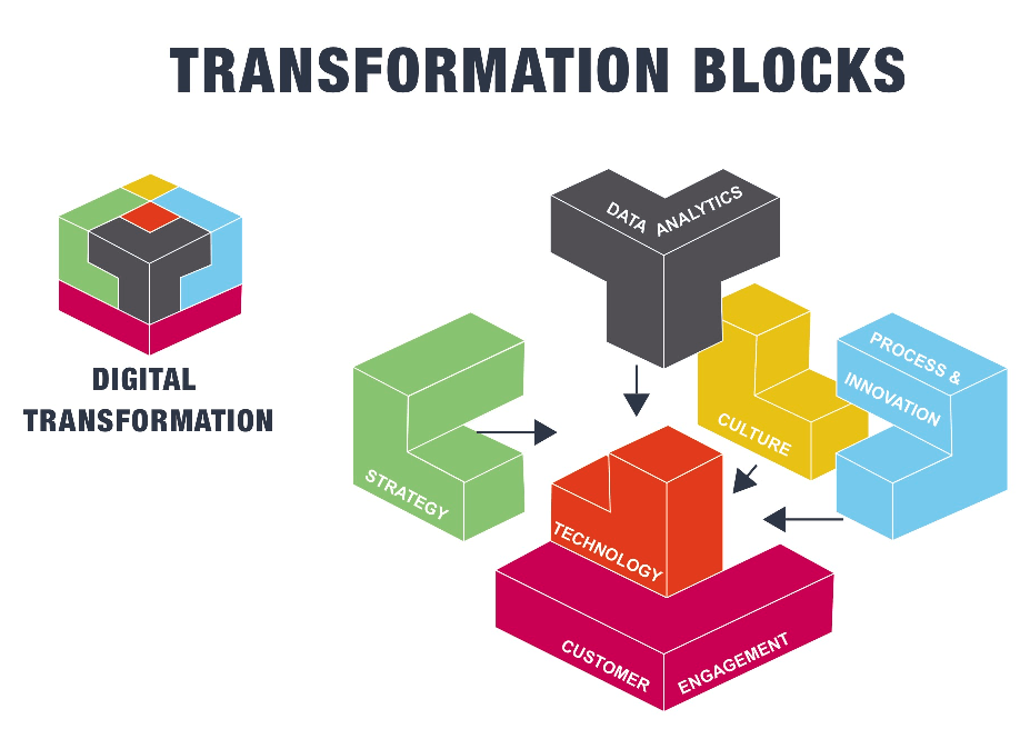 Digital Transformation Framework building blocks