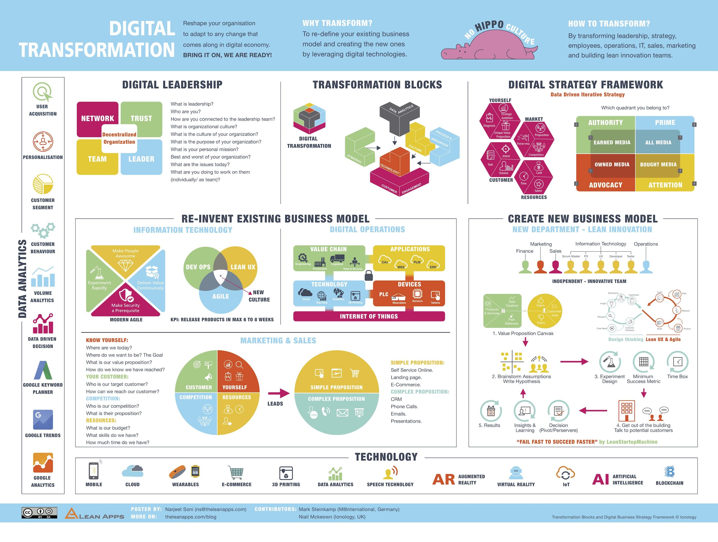 Digital Transformation Framework infographic