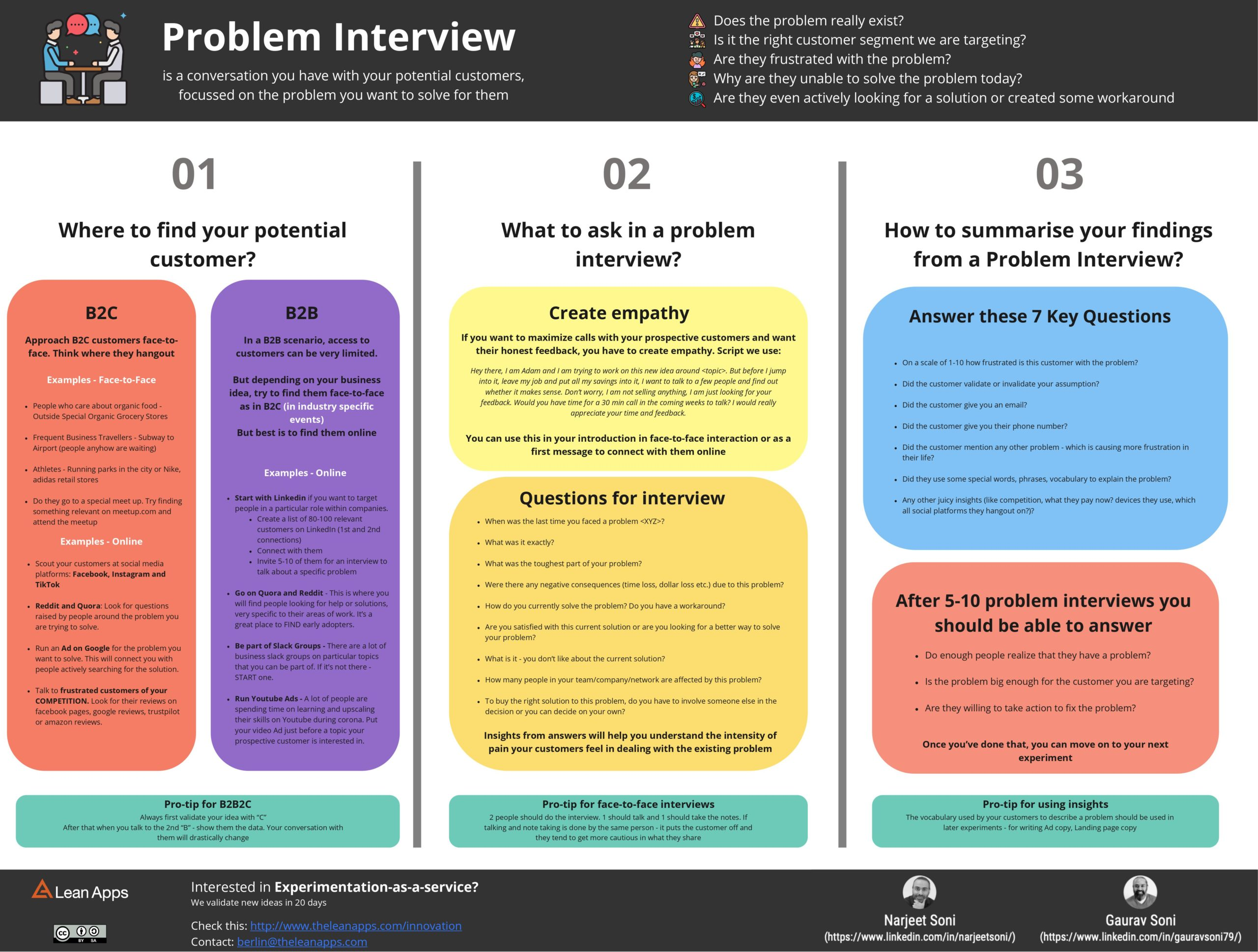 problem interviews cheatsheet