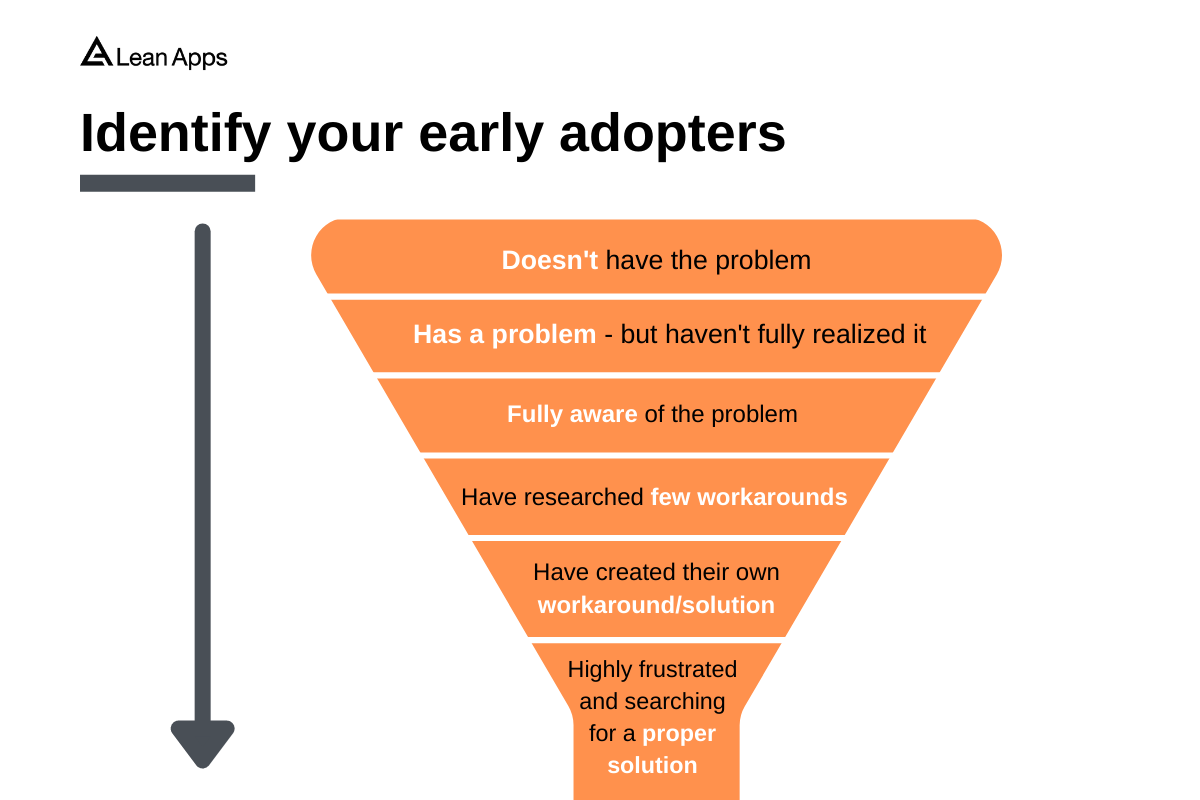 Early adopters funnel